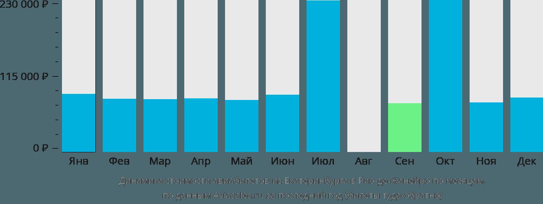 Динамика стоимости авиабилетов из Екатеринбурга в Рио-де-Жанейро по месяцам