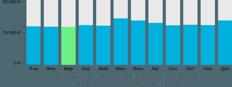 Динамика стоимости авиабилетов из Екатеринбурга в Ригу по месяцам