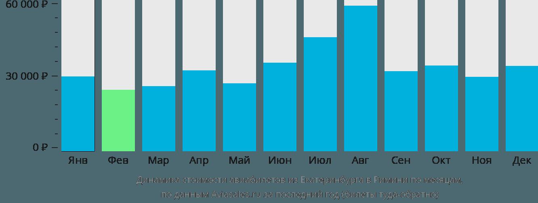 Динамика стоимости авиабилетов из Екатеринбурга в Римини по месяцам