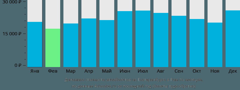 Динамика стоимости авиабилетов из Екатеринбурга в Рим по месяцам