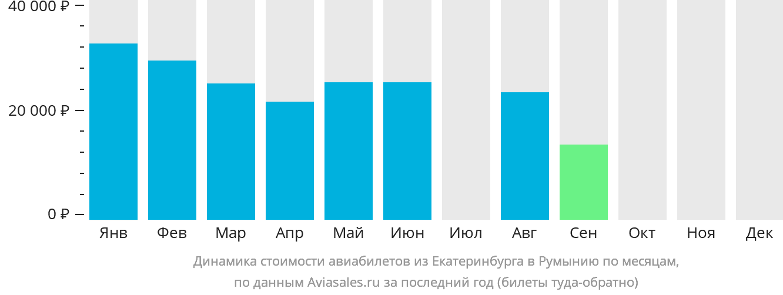 Динамика стоимости авиабилетов из Екатеринбурга в Румынию по месяцам