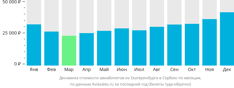 Динамика стоимости авиабилетов из Екатеринбурга в Сербию по месяцам