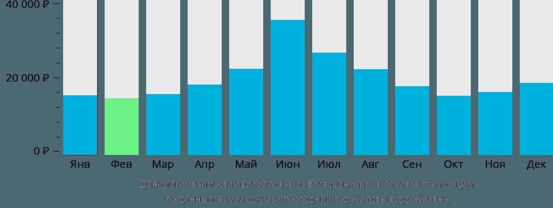 Динамика стоимости авиабилетов из Екатеринбурга в Саратов по месяцам