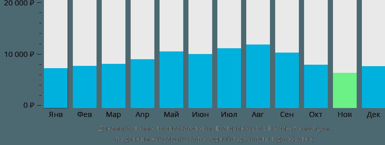 Динамика стоимости авиабилетов из Екатеринбурга в Россию по месяцам