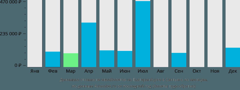 Динамика стоимости авиабилетов из Екатеринбурга в Сантьяго по месяцам