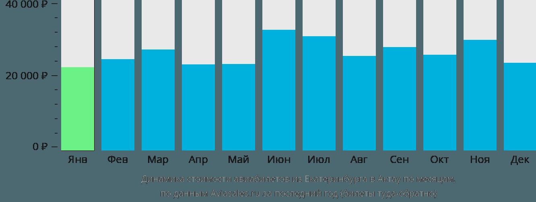 Динамика стоимости авиабилетов из Екатеринбурга в Актау по месяцам