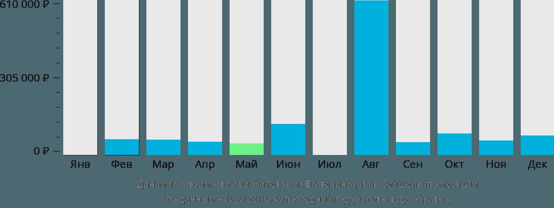 Динамика стоимости авиабилетов из Екатеринбурга в Сейшелы по месяцам