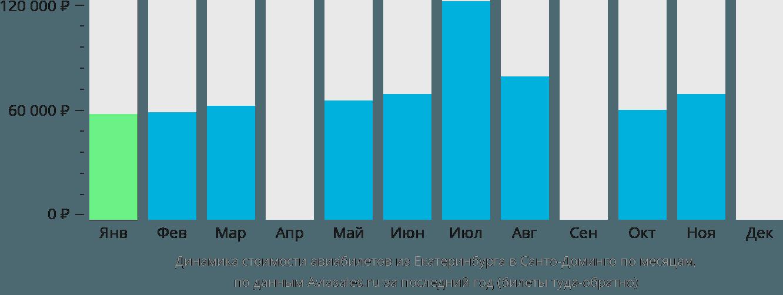 Динамика стоимости авиабилетов из Екатеринбурга в Санто-Доминго по месяцам