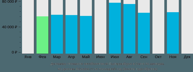 Динамика стоимости авиабилетов из Екатеринбурга в Сиэтл по месяцам