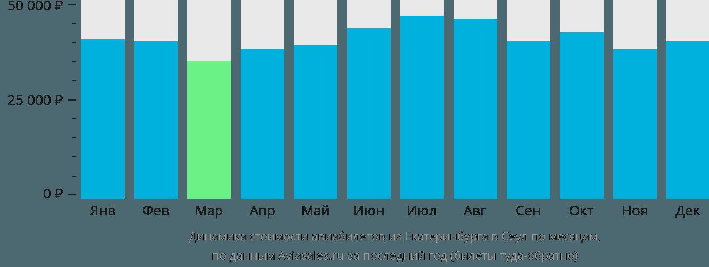 Динамика стоимости авиабилетов из Екатеринбурга в Сеул по месяцам