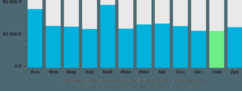 Динамика стоимости авиабилетов из Екатеринбурга на Маэ по месяцам