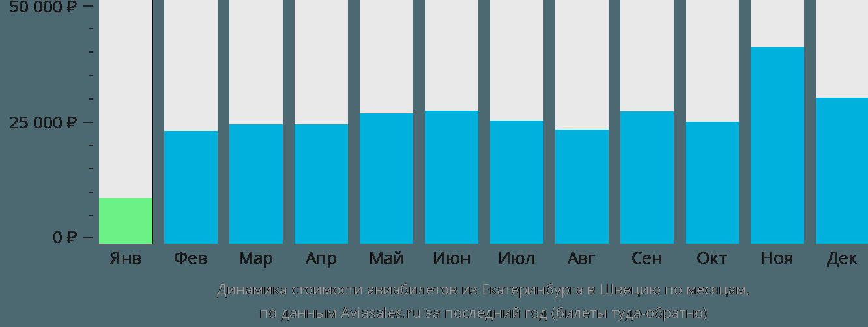 Динамика стоимости авиабилетов из Екатеринбурга в Швецию по месяцам