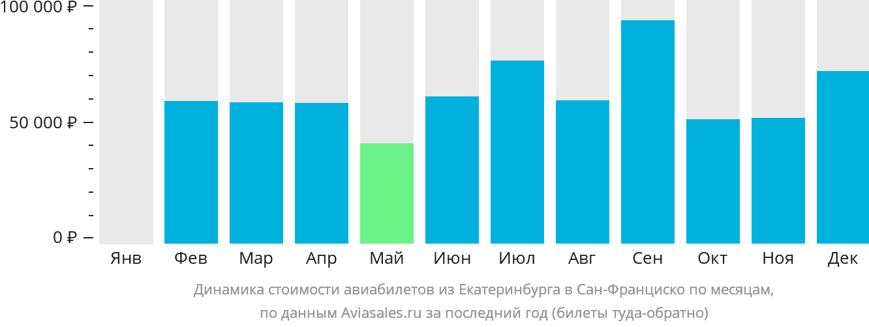 Динамика стоимости авиабилетов из Екатеринбурга в Сан-Франциско по месяцам