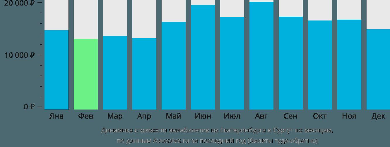 Динамика стоимости авиабилетов из Екатеринбурга в Сургут по месяцам