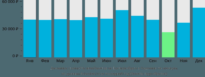 Динамика стоимости авиабилетов из Екатеринбурга в Хошимин по месяцам