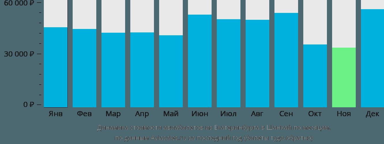 Динамика стоимости авиабилетов из Екатеринбурга в Шанхай по месяцам