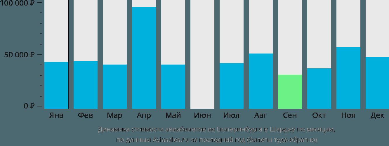 Динамика стоимости авиабилетов из Екатеринбурга в Шарджу по месяцам