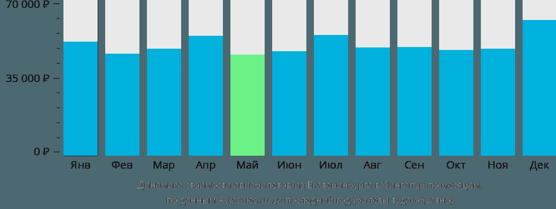 Динамика стоимости авиабилетов из Екатеринбурга в Сингапур по месяцам