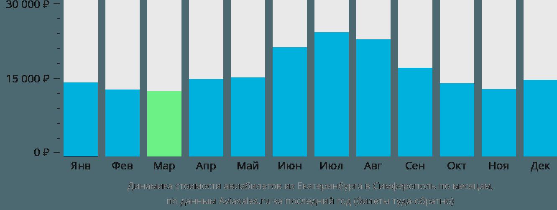 Динамика стоимости авиабилетов из Екатеринбурга в Симферополь (Крым) по месяцам