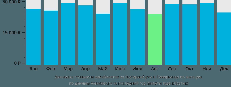 Динамика стоимости авиабилетов из Екатеринбурга в Самарканда по месяцам