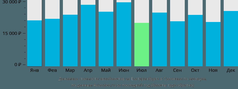 Динамика стоимости авиабилетов из Екатеринбурга в Салоники по месяцам