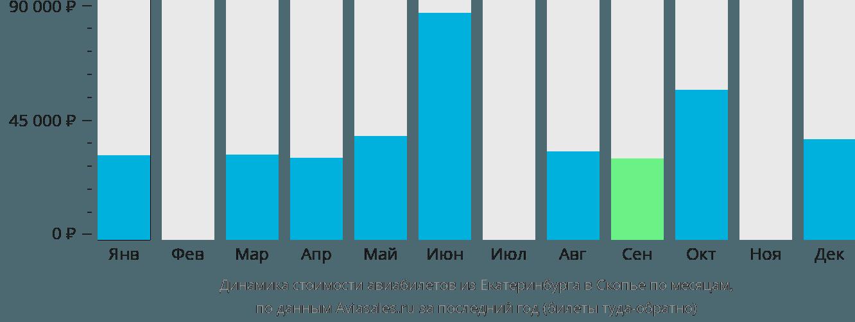 Динамика стоимости авиабилетов из Екатеринбурга в Скопье по месяцам