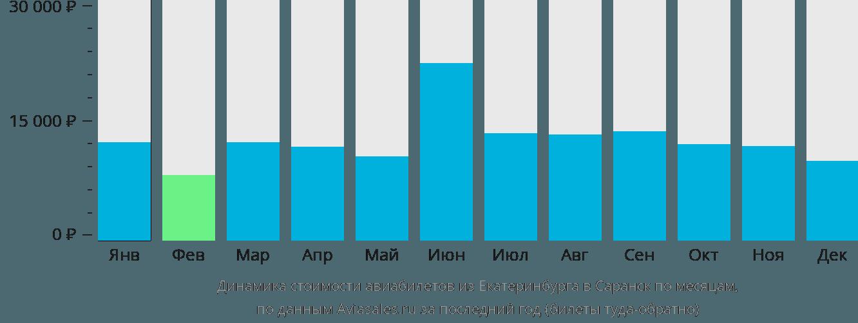 Динамика стоимости авиабилетов из Екатеринбурга в Саранск по месяцам