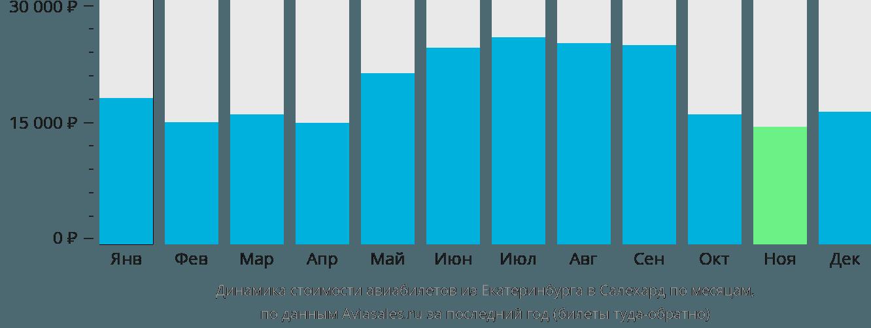 Динамика стоимости авиабилетов из Екатеринбурга в Салехард по месяцам