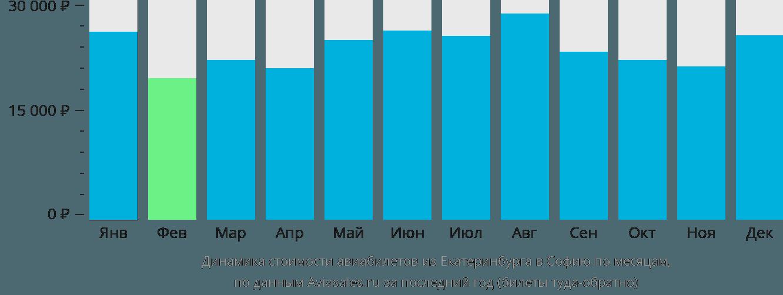 Динамика стоимости авиабилетов из Екатеринбурга в Софию по месяцам