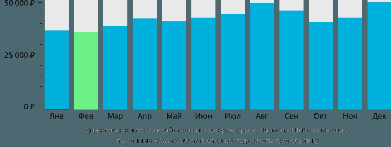 Динамика стоимости авиабилетов из Екатеринбурга в Шарм-эль-Шейх по месяцам