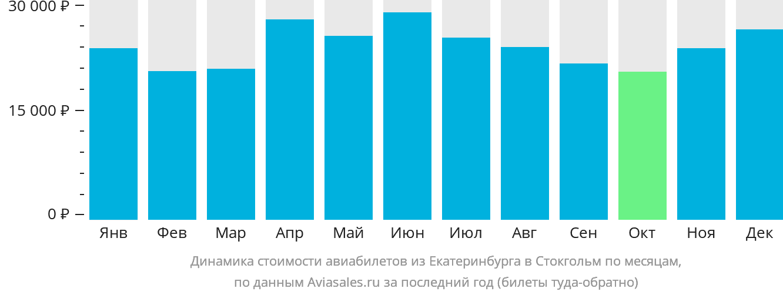 Динамика стоимости авиабилетов из Екатеринбурга в Стокгольм по месяцам