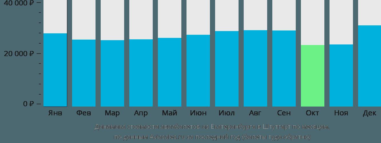 Динамика стоимости авиабилетов из Екатеринбурга в Штутгарт по месяцам