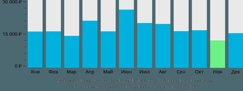 Динамика стоимости авиабилетов из Екатеринбурга в Ставрополь по месяцам