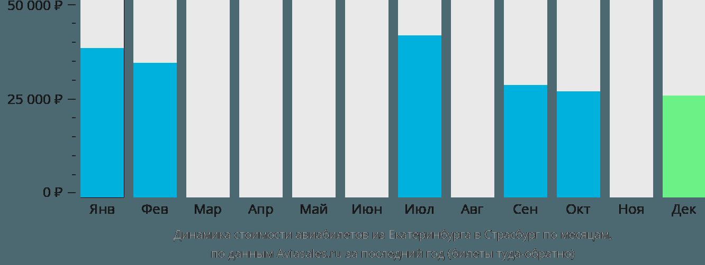 Динамика стоимости авиабилетов из Екатеринбурга в Страсбург по месяцам