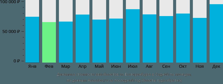 Динамика стоимости авиабилетов из Екатеринбурга в Сидней по месяцам
