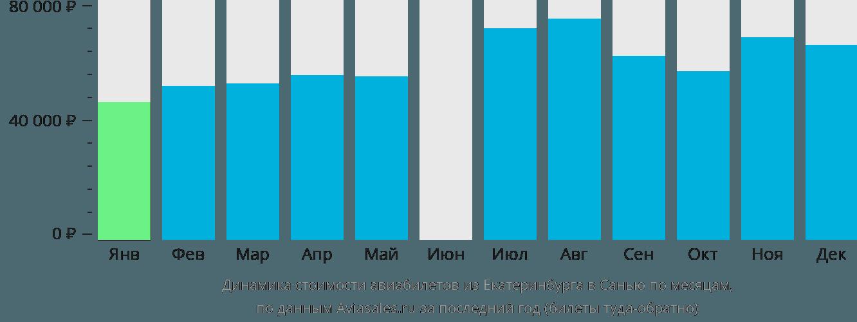Динамика стоимости авиабилетов из Екатеринбурга в Санью по месяцам