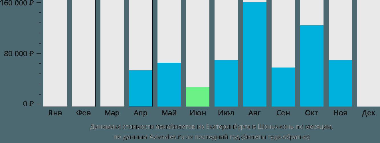 Динамика стоимости авиабилетов из Екатеринбурга в Шэньчжэнь по месяцам