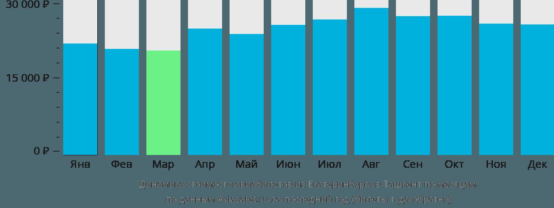 Динамика стоимости авиабилетов из Екатеринбурга в Ташкент по месяцам