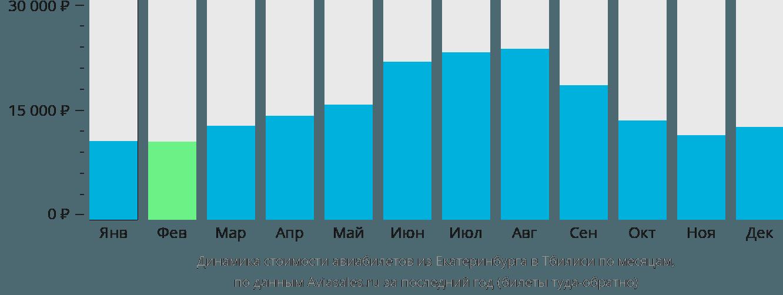 Динамика стоимости авиабилетов из Екатеринбурга в Тбилиси по месяцам