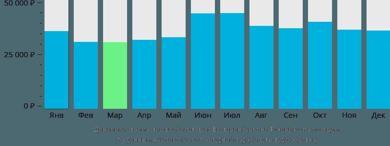 Динамика стоимости авиабилетов из Екатеринбурга на Тенерифе по месяцам