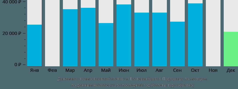 Динамика стоимости авиабилетов из Екатеринбурга в Подгорицу по месяцам