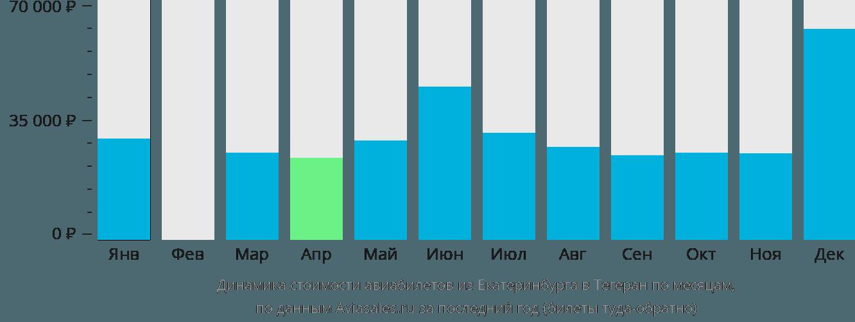 Динамика стоимости авиабилетов из Екатеринбурга в Тегеран по месяцам