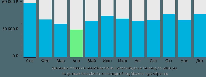 Динамика стоимости авиабилетов из Екатеринбурга в Таиланд по месяцам