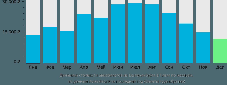 Динамика стоимости авиабилетов из Екатеринбурга в Тиват по месяцам