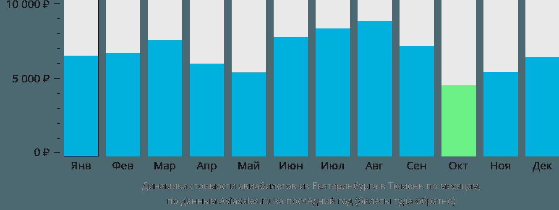 Динамика стоимости авиабилетов из Екатеринбурга в Тюмень по месяцам
