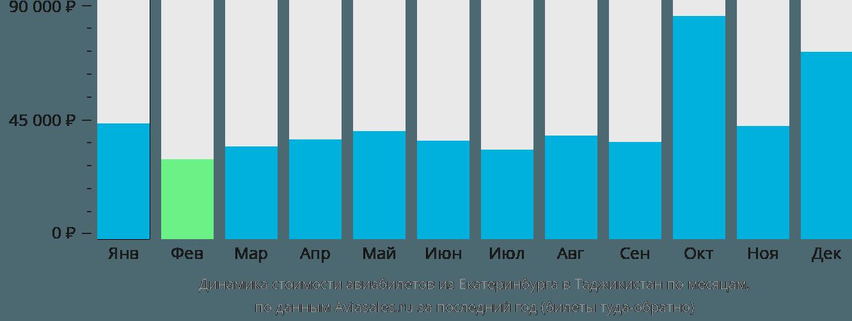 Динамика стоимости авиабилетов из Екатеринбурга в Таджикистан по месяцам