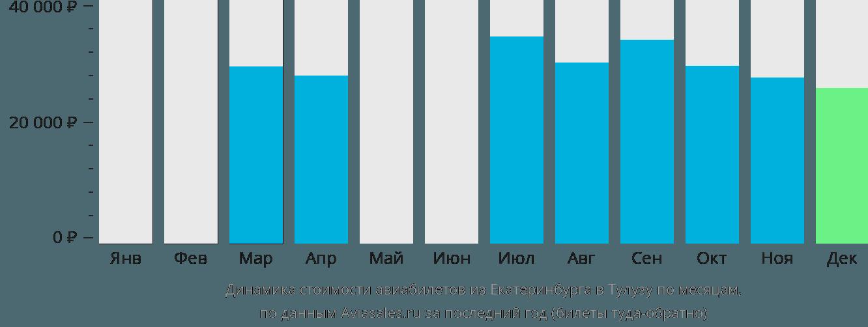 Динамика стоимости авиабилетов из Екатеринбурга в Тулузу по месяцам
