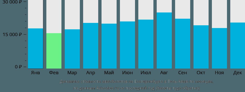 Динамика стоимости авиабилетов из Екатеринбурга в Тель-Авив по месяцам