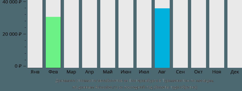 Динамика стоимости авиабилетов из Екатеринбурга в Туркменистан по месяцам