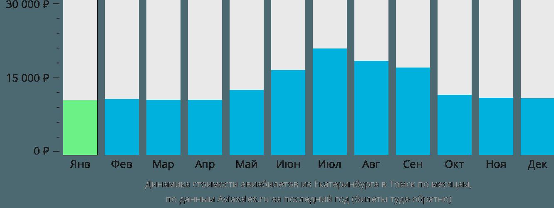 Динамика стоимости авиабилетов из Екатеринбурга в Томск по месяцам